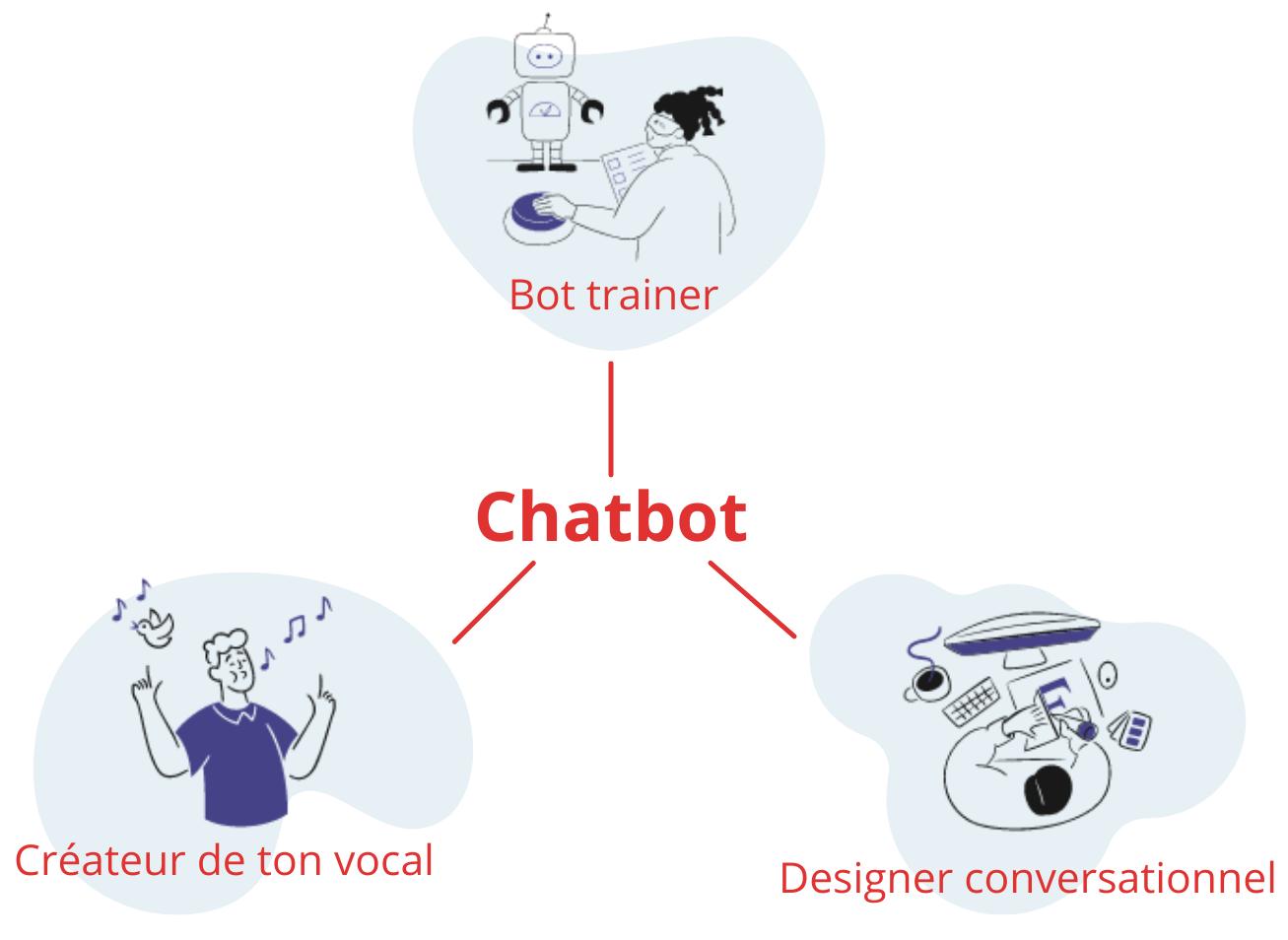 metiers scenario chatbot